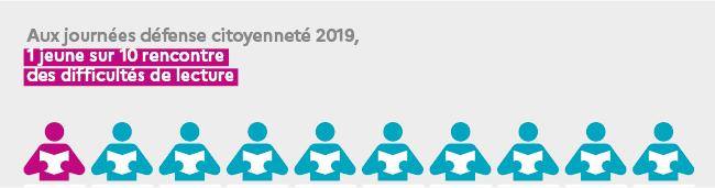 Journée défense et citoyenneté 2019 : plus d'un jeune Français sur dix en difficulté de lecture