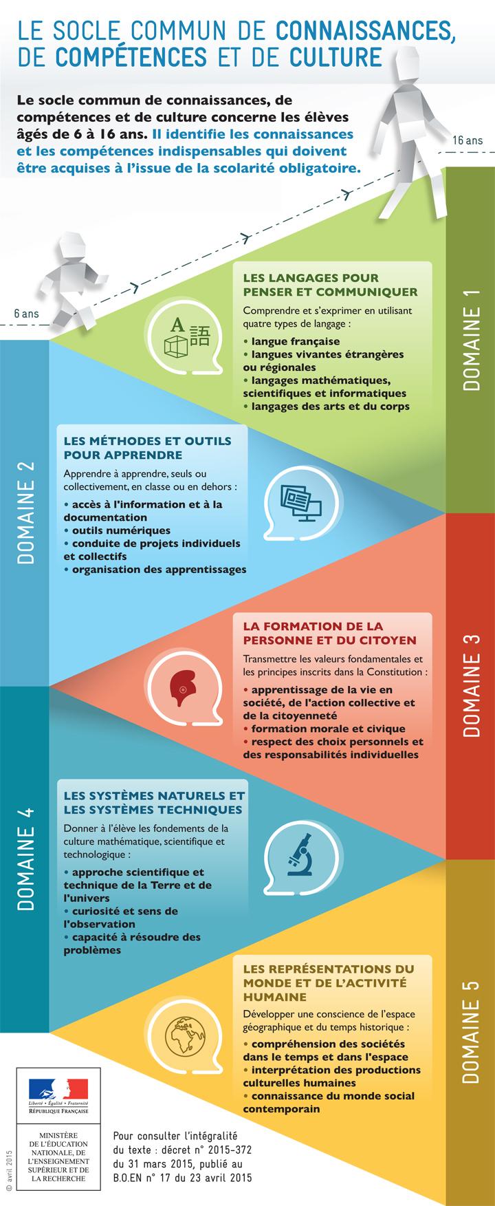 INFOGRAPHIE - LE SOCLE COMMUN DE CONNAISSANCES, DE COMPÉTENCES ET DE CULTURE