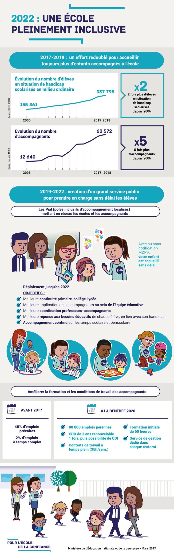 Infographie - 2022 : une école pleinement inclusive