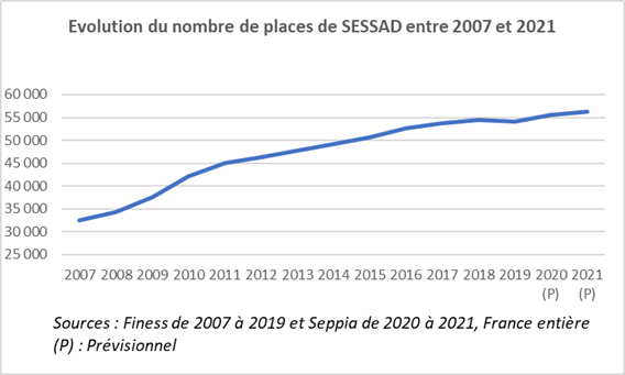 Evolution du nombre de places de Sessad entre 2007 et 2021