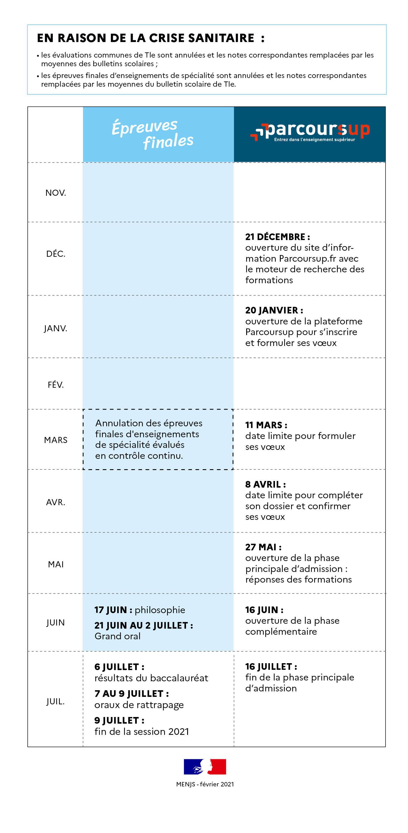 Calendrier Du Bac 2022 Le baccalauréat général | EDUGOUV