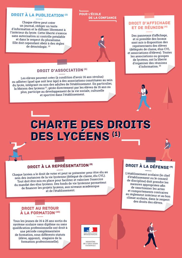 La charte des droits des lycéens   Ministère de l ...