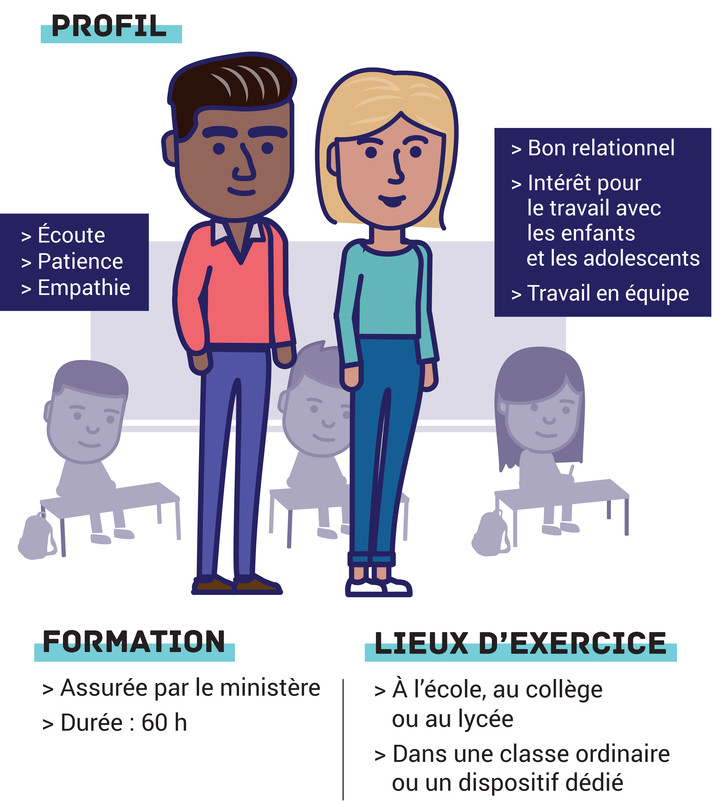 https://www.education.gouv.fr/sites/default/files/imported_files/image/infographie_AESH_938832.89.jpg